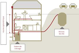 pompe de relevage pour cuisine station et pompe de relevage ipserve assainissement
