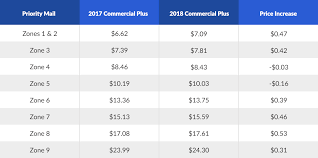 USPS 2018 Shipping Rate Changes Rate Tables