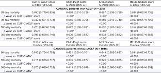 Quick Sofa Score Calculator by Acute On Chronic Liver Failure A New Syndrome That Will Re
