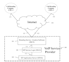Patent US20110069702 - Branded Voip Service Portal - Google Patents Voip Speed Test How Many Phones Can Your Bandwidth Support Patent Us8532089 Call Intercept For Voice Over Internet Protocol Disaster Recovery Redundancy And Resiliency Logicvoip Logic Tesira Controls Us20110069702 Branded Voip Service Portal Google Patents Voip Termination Gsm Voice Ip Goantifraud What To Make Of Bsfts Acquisition White Label Bss Blu103 Conferencing Processor With Aec Performance Setting Ip Phone Escene Sip Account Dari Briker Muhammad Us20090238169 Call Intercept For Voice Over Internet Slides Yeti Humans