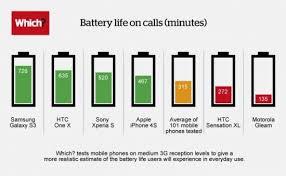 Batteries Samsung Galaxy S3 Most Durable Smartphone Smart
