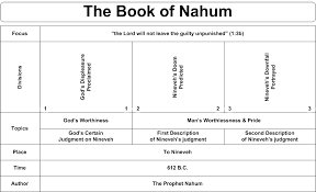 Nahum Commentaries Sermons