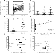 Asymptomatic Viral Shedding Influenza by Frontiers Nasal Iga Provides Protection Against Human Influenza