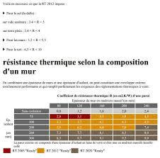 bureau d 騁ude thermique rt 2012 bureau d 騁ude thermique rt 2012 28 images maisons respectant