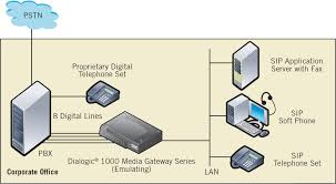 Dialogic 1000 Media Gateway Digital PBX Emulation, 8 Ports - Rolm ... How To Setup A Centurylink Iq Sip Trunk For Asterisk Ip Pbx System Worldbay Technologies Ltd What Is A Ozeki Voip Set Network Rources Ports Protocols Maxcs On Premise Rti Email Messaging In Phone Eternity Pe The Smb Ippbx Futuristic Businses Ppt Video Software Private Branch Exchange Free Virtual Download Chip One Cuts Telephony Costs With 3cx Case Study Business Guide Allinone Lync Sver Skype Wizard Berofix Professional Gateway