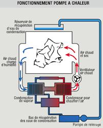 seche linge condensation pompe a chaleur