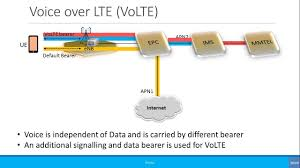 Advanced: Voice In 4G: CSFB, VoIP & VoLTE - YouTube Infonetics 2013 Shaping Up To Be Banner Year For Ims Carrier R505 Ltehspavoip Router User Manual Bandrich Inc Session Border Controller Nokia Networks Voice Over Lte Volte Youtube Bil4500vnoz 4glte Voip Wirelessn Vpn Broadband Vilte Volte Video Course By Telcoma Encrypted Calls Pryvate Now What Is The Difference Between 1g 2g 3g 4g And Performance Evaluation Using G711 As A Volte Ip Multimedia Subsystem Lte Telecommunication India Allows Voice An Additional Fee Or Who Is The Ultimate Winner Imagination
