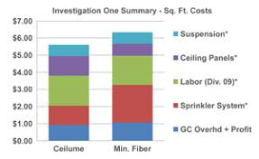 cost study ceilume commercial ceilings