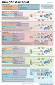 381 Best Cisco/networks Images On Pinterest | Donald O'connor ... Configure Voip In Cisco Packet Tracer My Cwnp Cerfication Path Information Cwnp432276 Cwne 86 Detail Hindi Youtube Career Cerfications Computer 45 Best It Images On Pinterest Charity History Certified Network Engineer Sample Resume 3 16 For Fresher Buy Ccnp Switch 642813 Official Guide Book Online Are You The Right Track The Learning Monitor Software Ip Sla Traffic Netflow Analyzer 27 Cisco Traing Tips Technology