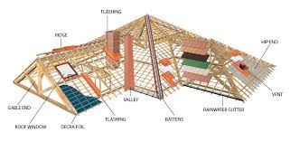 decra roofing tile calculator welcome to space and style ltd
