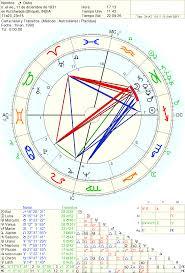 Hector De La Torre Astrólogo
