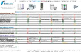Pur Advanced Faucet Water Filter Leaks by Faq