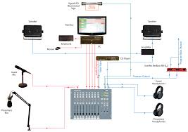 Radio Station Equipment Www Pixshark Com Images