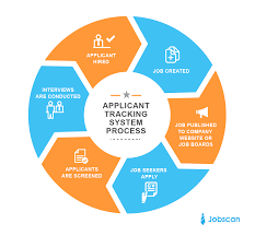 Applicant Tracking Systems - Jobscan How To Beat An Applicant Tracking System Ats With A 100 What Is Untitled Jobscan Resume Checker Use Free Scanner Get Scan A Toolkit Make The Job Search Easier For Jobseekers Tutorial Nursing 35 Writing Tips Nurses And Tricks Systems Beat Resumevikingcom