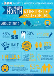 Infographic Design By Ken WCT For Oral Health Month