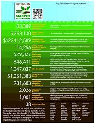 Master Gardeners in Numbers