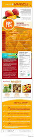 Libbys Canned Pumpkin Nutrition Facts by 129 Best Food Facts U0026 Information Images On Pinterest Kitchen