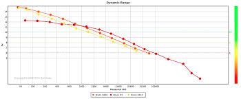 new dxomark king nikon d850 is dslr to hit 100 points