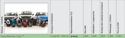 tcs siege auto test du siege auto nuna rebl plus