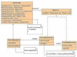 Decorator Pattern Java Pizza by Computer Science Design Patterns Print Version Wikibooks Open