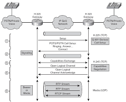 Configuring H.323 (Examining VoIP Gateways And Gateway Control ...