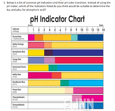 100 Ph Of 1 Solved Which Indicators Would Be Suitable To Determine