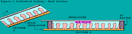 Insulating Cathedral Ceilings Rockwool by Cathedral Ceilings