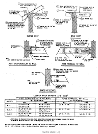 Ceiling Joist Span Table by Sterling Codifiers Inc