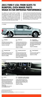 2015 Ford F-150 Weight Infographic: Trimming The Pounds | Top Speed Discount Ramps Apex Alinum Adjustable Headache Rack And Pickup Solved Consider The Truck With Following Specs Towing Capacity Trailer Weight What Rv Owners Need To Know When Renting Why Does The Of Your Matter Flex Fleet 2015 Ford F150 Lose Gain Power New On Wheels Groovecar Im Pretty Sure Bed His Truck Is Bending In Due Weight Quick Reference Guide Class Expedite Trucking Forums Gmc Pickups 101 Alphabet Soup Acronyms Pinnacle Mack Trucks 2017 F250 Super Duty Loses Some But Hauls More Than Ever Redneck Extra Traction System For Rsl 90 Chev