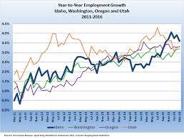 Western Idaho Cabinets Jobs by Examining Idaho U0027s Strong Job Growth From Industry Wage