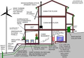 Green Sustainable Homes Ideas by Green Home Design Ideas Briliant Eco Green Home A Sustainable