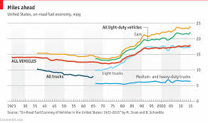 100 Mpg For Trucks Comments On Daily Chart Donald Trump Plans To Roll Back
