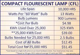 energy efficient light bulbs start saving energy today