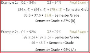 Gpa Calculator Excel Template Letter Grade Calculator Weighted Grade