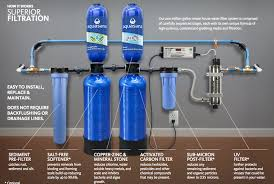 If you re considering a home water filtration system you should