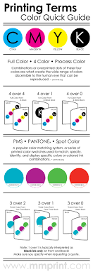 Printing Terms Infographic Color Quick Guide