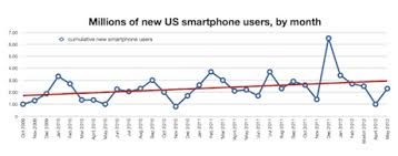 US smartphone market Android revives as RIM flatlines
