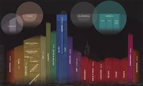 Musicmaps Genres Include Gospel Arranged Vertically By Time
