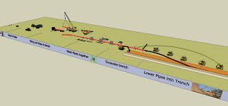 Onshore Oil Gas Pipeline Construction Sequence