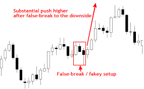 Sink Or Swim Trading by Forex Trading Price Action Setups Dubai Different Types Of Forex