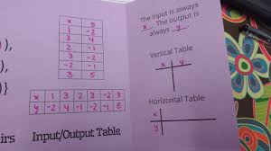 Cpm Technology Algebra Tiles by Math U003d Love Algebra 1 Interactive Notebook Pages Relations And