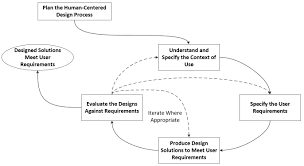 JHF A Human Centered Design Methodology to Enhance the Usability