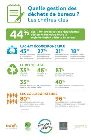 le bureau verte la gestion des déchets au bureau s améliore