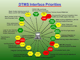 Army Alms Help Desk by Intro Instructor Name Ppt Video Online Download