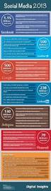 Brusali Hashtag On Twitter by The 25 Best Website Pln Ideas On Pinterest Dipeptidyl Peptidase