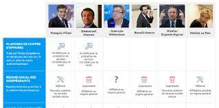 présidentielles 2017 que prévoient les candidats pour les auto