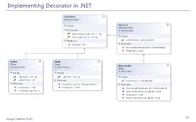 Java Decorator Pattern Sample by Design Patterns Examples In Net