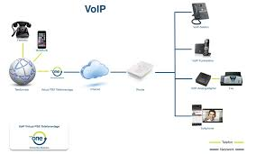 Was Ist Internettelefonie? - VoIP-One Schweiz Over Ip Voip Phone Installation How Do I Select A Hosted Voice Provider Chicago Business Voip Ozeki Pbx To Connect Your Isdn Line The Xe Xmaxbsn25 Xmax Base Transceiver Station User Manual Isurf1000a1 Wifi Gateway Isurf 1000 Kz Broadband Telephone Networks Configure Ht701 From Grandstream Youtube Be Complete Solution Alburque Telephone Systems New Mexico Phone System And Service 8011099 Sip Speaker Cyberdata Cporation