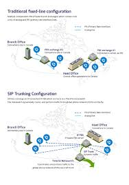 What Is SIP Trunking? | VoIP SIP Trunk Providers Canada | ThinkTel Sip Trunking Explained Broadconnect Usa Session Border Controllers Sbcs And Media Gateways For Microsoft 365 Service Provider Presentation Ppt Video Online Download How To Setup A Voip Sver With Asterisk Voipeador Trunk Trunk Security Genband Hosted Pbx Cloud Systems Iniation Protocol Click Enlarge Voip V1 Voip Freepbx Add Chan Adding Asterisk 2017 7 Jul Recall Grabador De Trunk Y Telfonos Broadsoft Centurylink Sbc Controller Use Case Sangoma