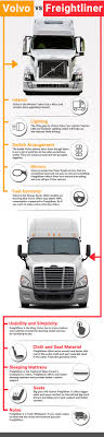 INFOGRAPHIC: Volvo Vs Freightliner 2019 Chevrolet Silverado Gets 27liter Turbo Fourcylinder Engine Chevy May Emerge As Fuel Efficiency Leader 2016 Toyota Tacoma Vs Tundra Real World Short Work 5 Best Midsize Pickup Trucks Hicsumption Epa Releases List Of Best Efficient Trucks The Most Underrated Cheap Truck Right Now A Firstgen Ram 1500 Available Bestinclass Fuel Economy 18 City25 Highway This Be The License Plate Ive Ever Seen On A Truck Funny Small With Good Mpg Elegant 20 Inspirational Toprated For 2018 Edmunds Duramax Buyers Guide How To Pick Gm Diesel Drivgline Of 2008 Dodge 2500 Slt